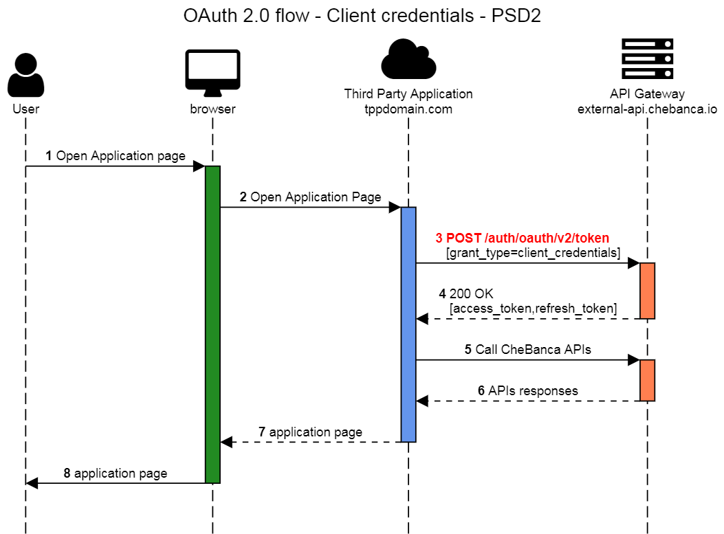 OAuth 2.0 Client Credentials Flow
